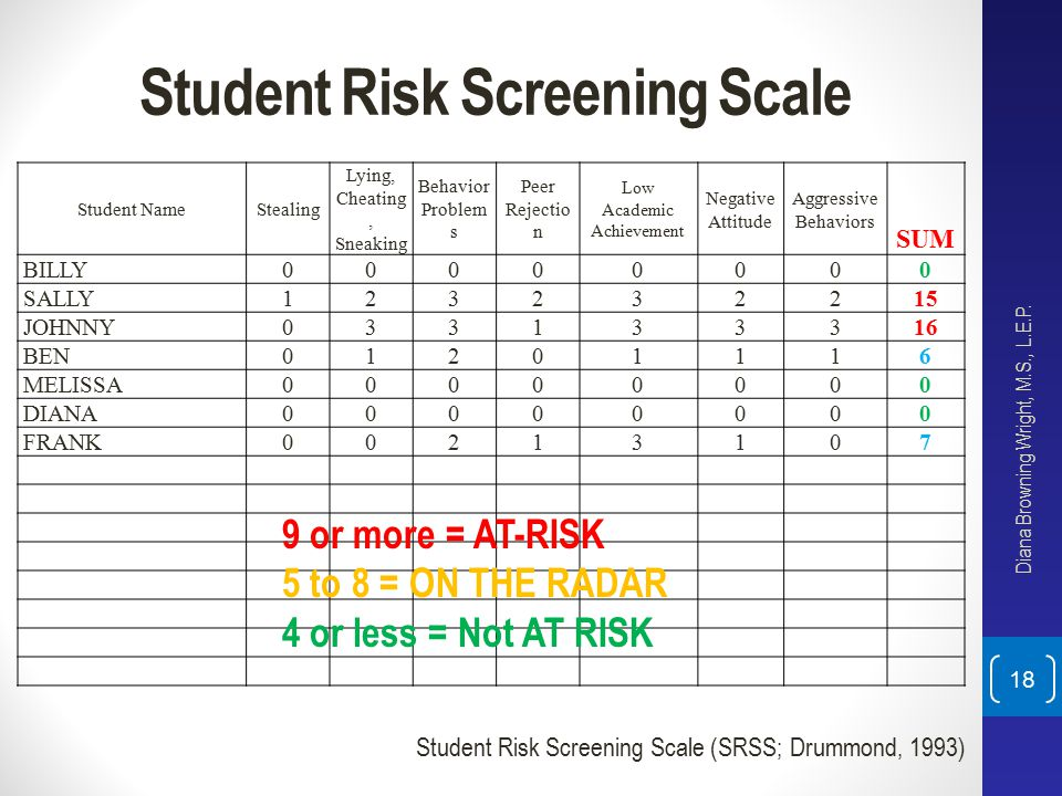 Student Risk Screening Scale
