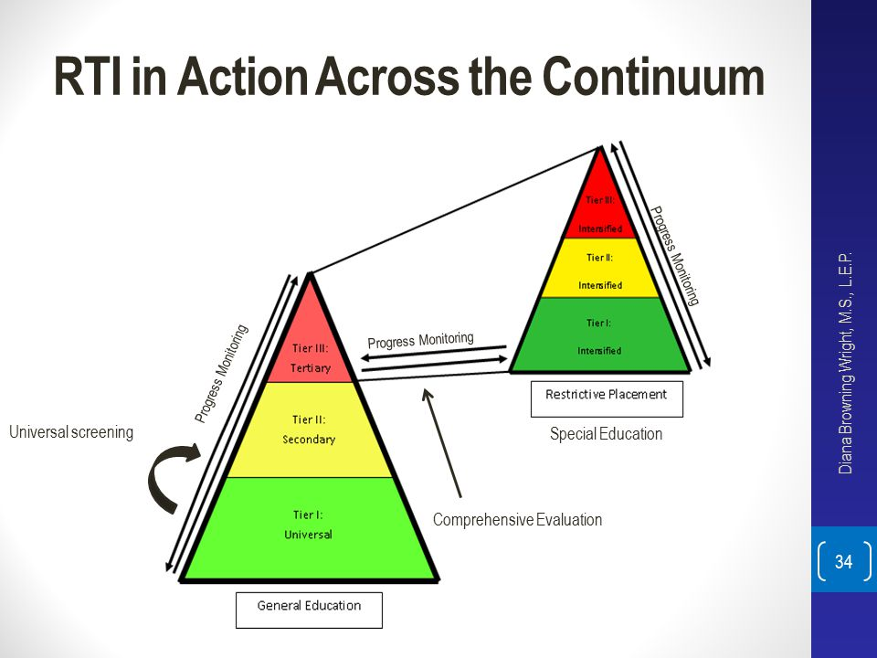 RTI in Action Across the Continuum