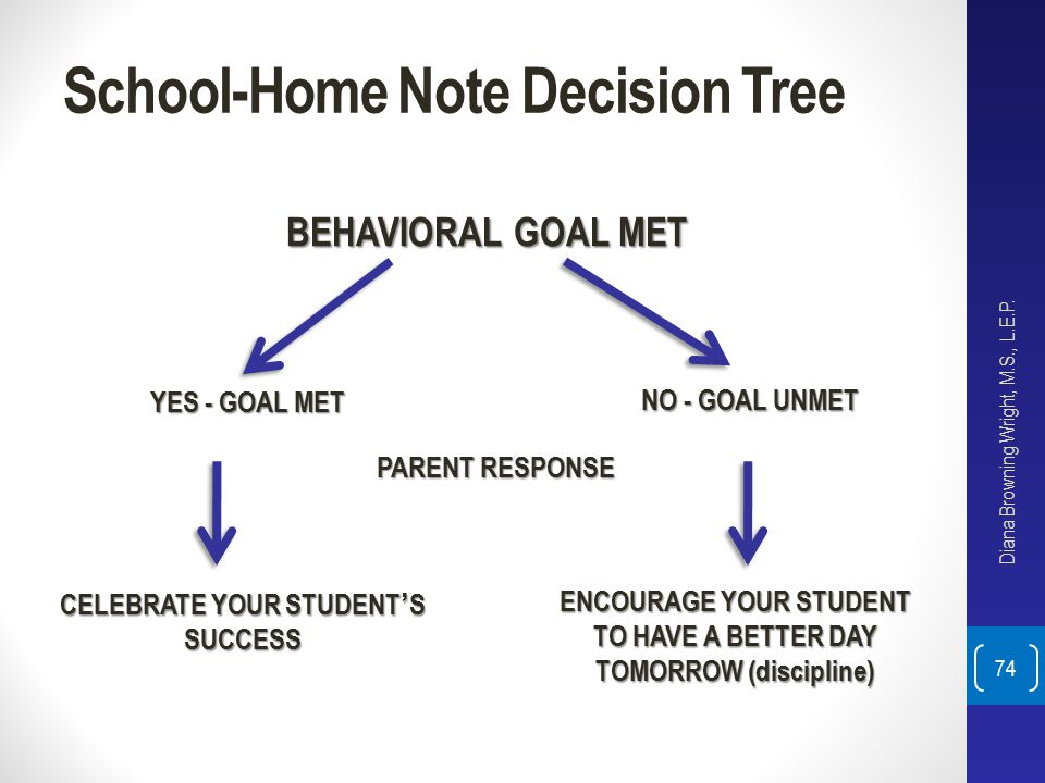 School-Home Note Decision Tree