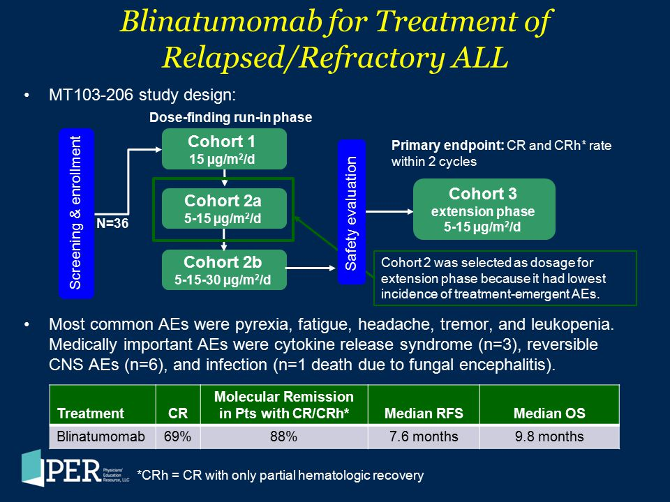 Blinatumomab for Treatment of Relapsed/Refractory ALL