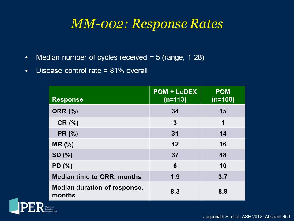 MM-002: Response Rates Median number of cycles received = 5 (range, 1-28) Disease control rate = 81% overall.