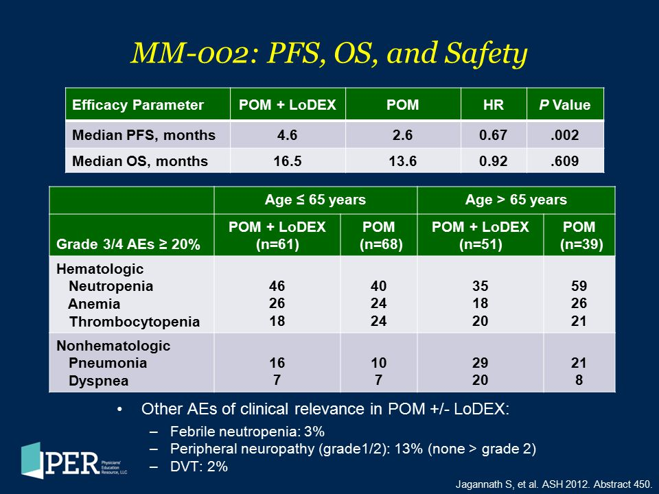 MM-002: PFS, OS, and Safety Efficacy Parameter. POM + LoDEX. POM. HR. P Value. Median PFS, months.