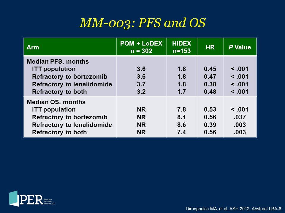 MM-003: PFS and OS Arm POM + LoDEX n = 302 HiDEX n=153 HR P Value