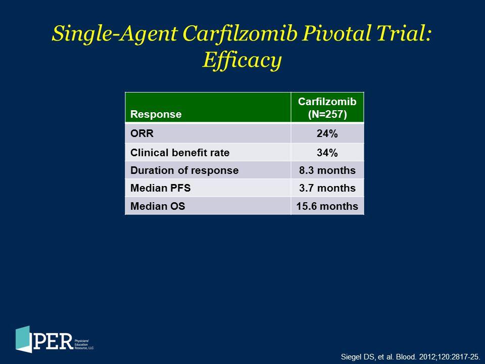 Single-Agent Carfilzomib Pivotal Trial: Efficacy