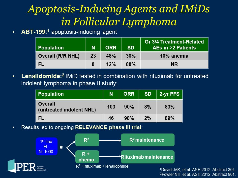 Apoptosis-Inducing Agents and IMiDs in Follicular Lymphoma