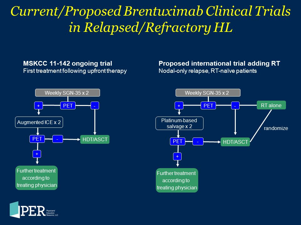 Current/Proposed Brentuximab Clinical Trials in Relapsed/Refractory HL