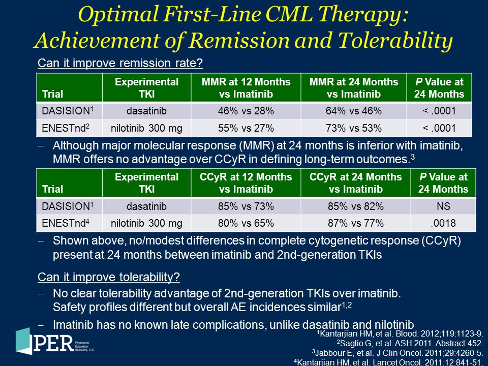 Optimal First-Line CML Therapy: Achievement of Remission and Tolerability
