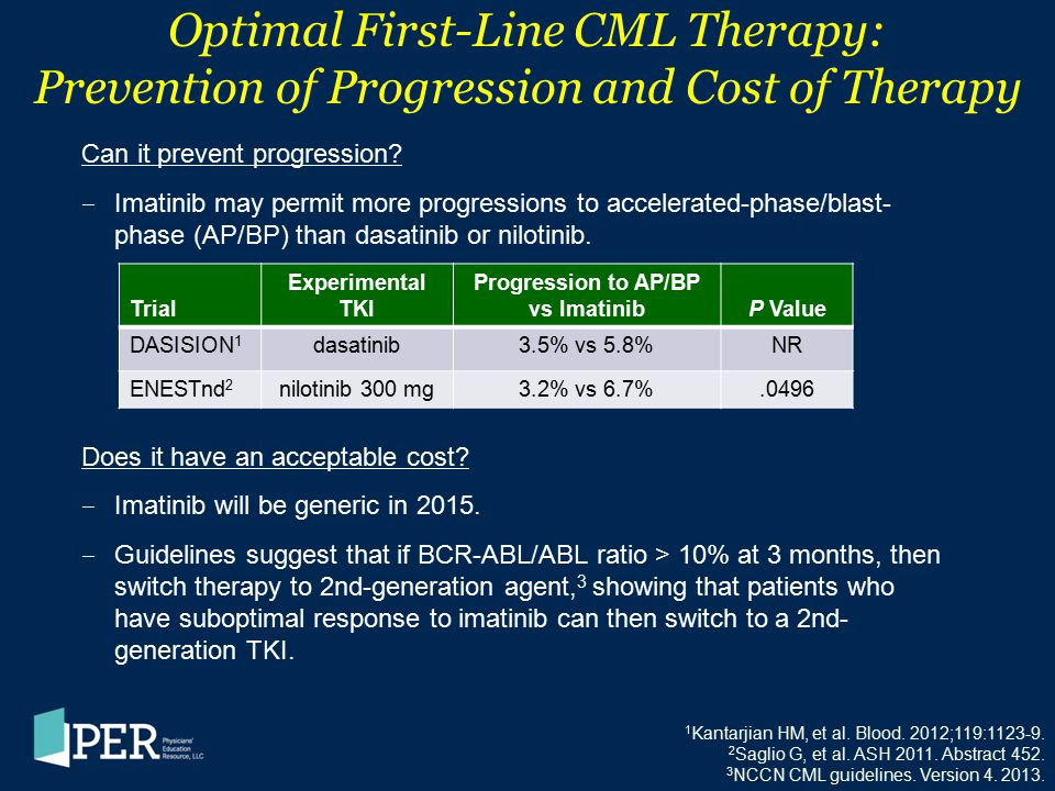 Progression to AP/BP vs Imatinib