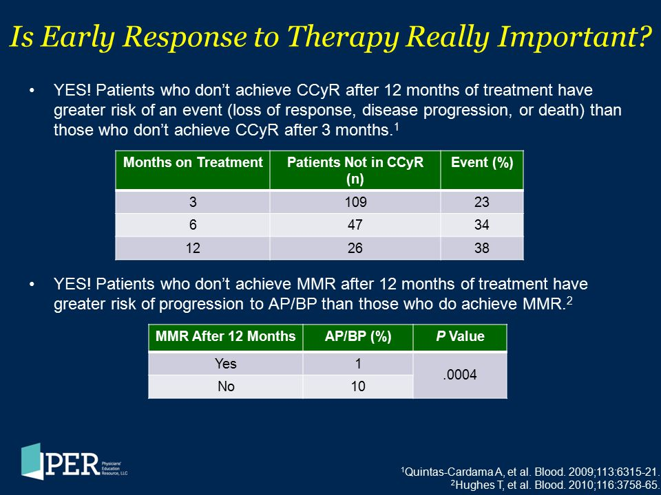 Is Early Response to Therapy Really Important