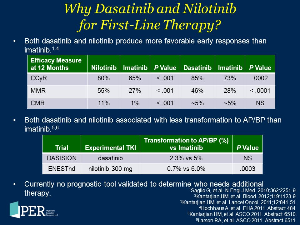 Why Dasatinib and Nilotinib for First-Line Therapy