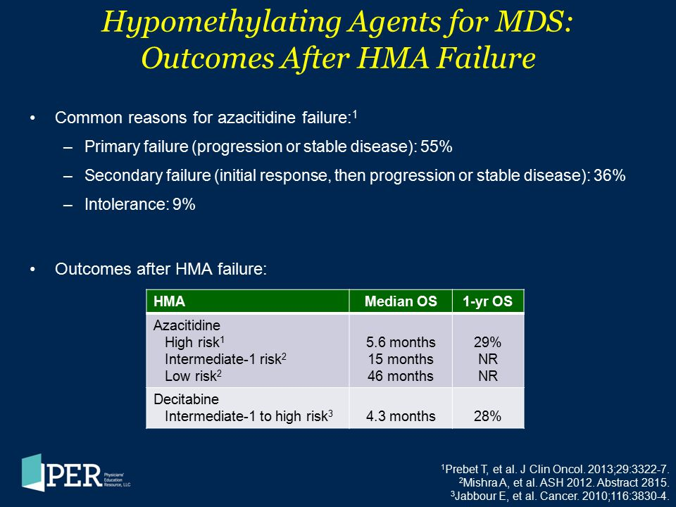 Hypomethylating Agents for MDS: Outcomes After HMA Failure
