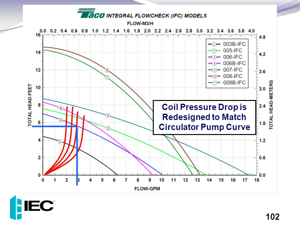 Coil Pressure Drop is Redesigned to Match Circulator Pump Curve