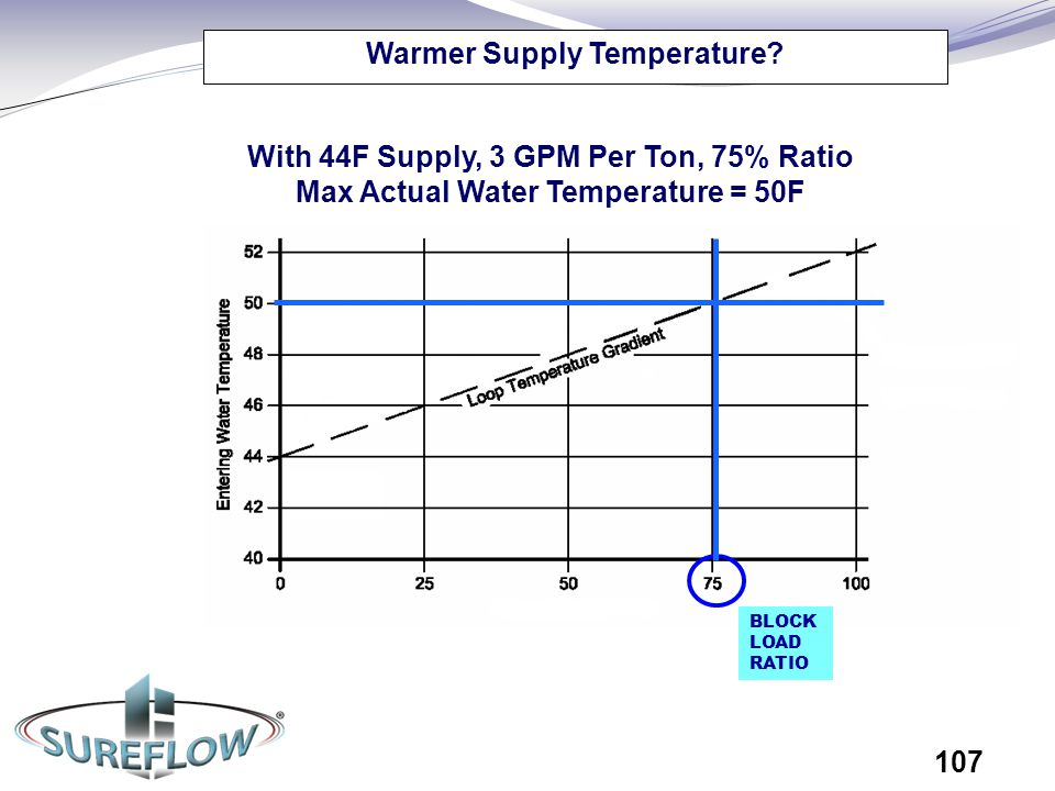 Warmer Supply Temperature