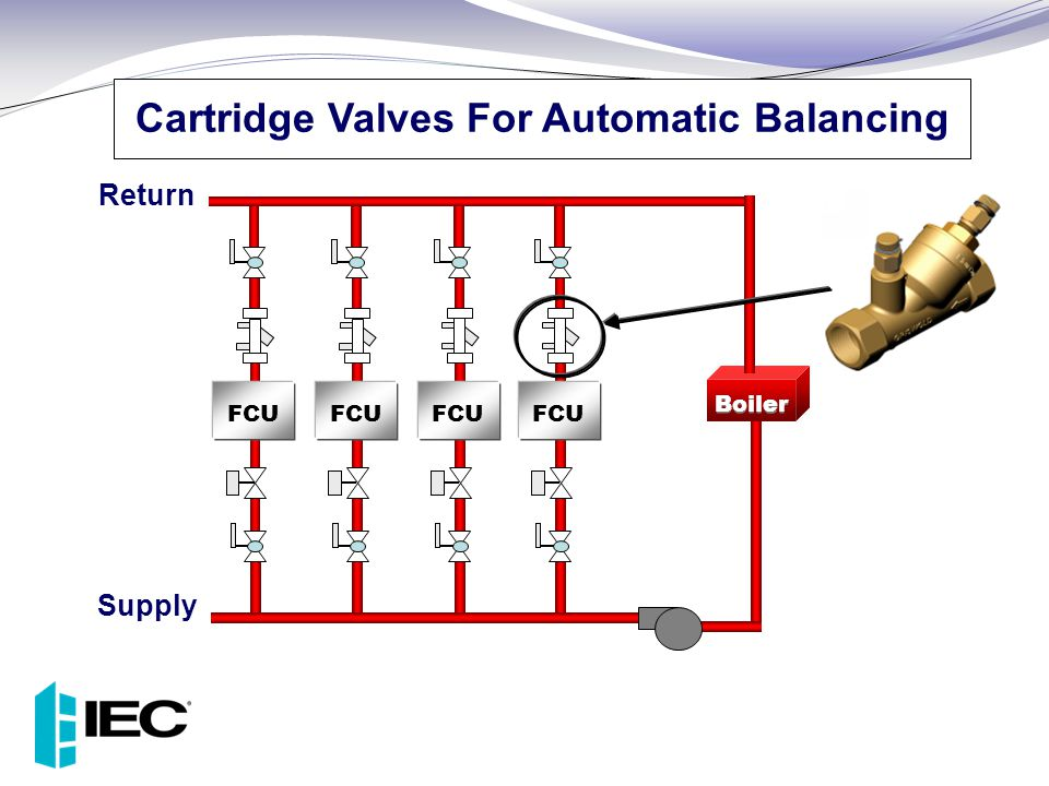 Cartridge Valves For Automatic Balancing