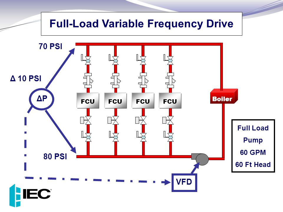 Full-Load Variable Frequency Drive