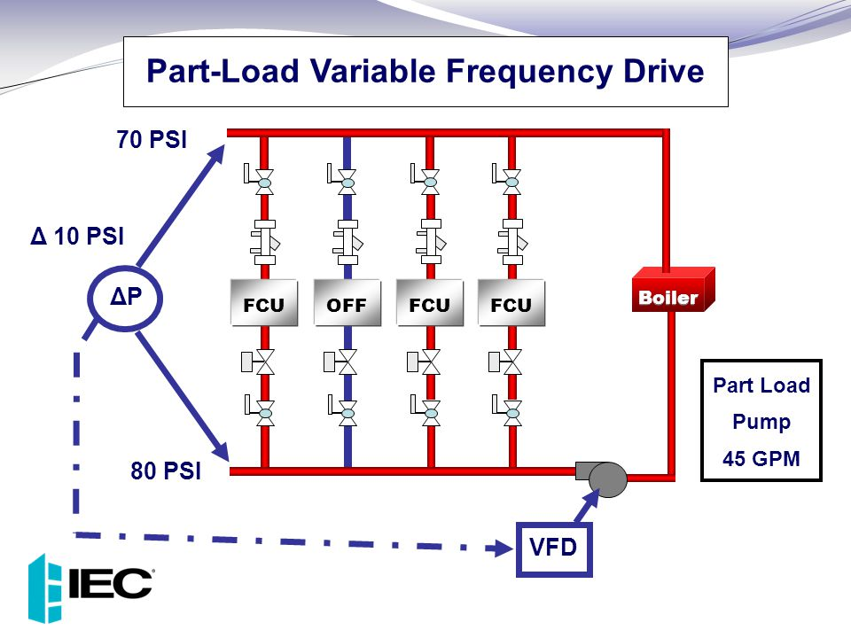 Part-Load Variable Frequency Drive