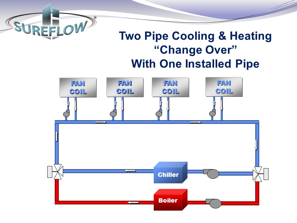 Two Pipe Cooling & Heating Change Over With One Installed Pipe