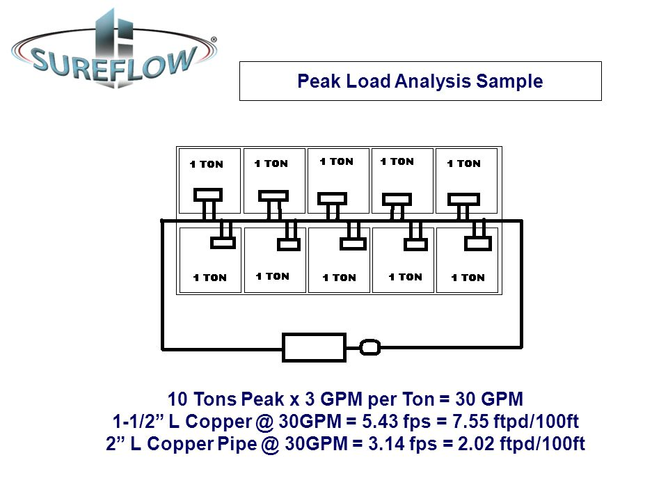 Peak Load Analysis Sample