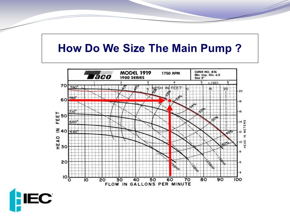 How Do We Size The Main Pump
