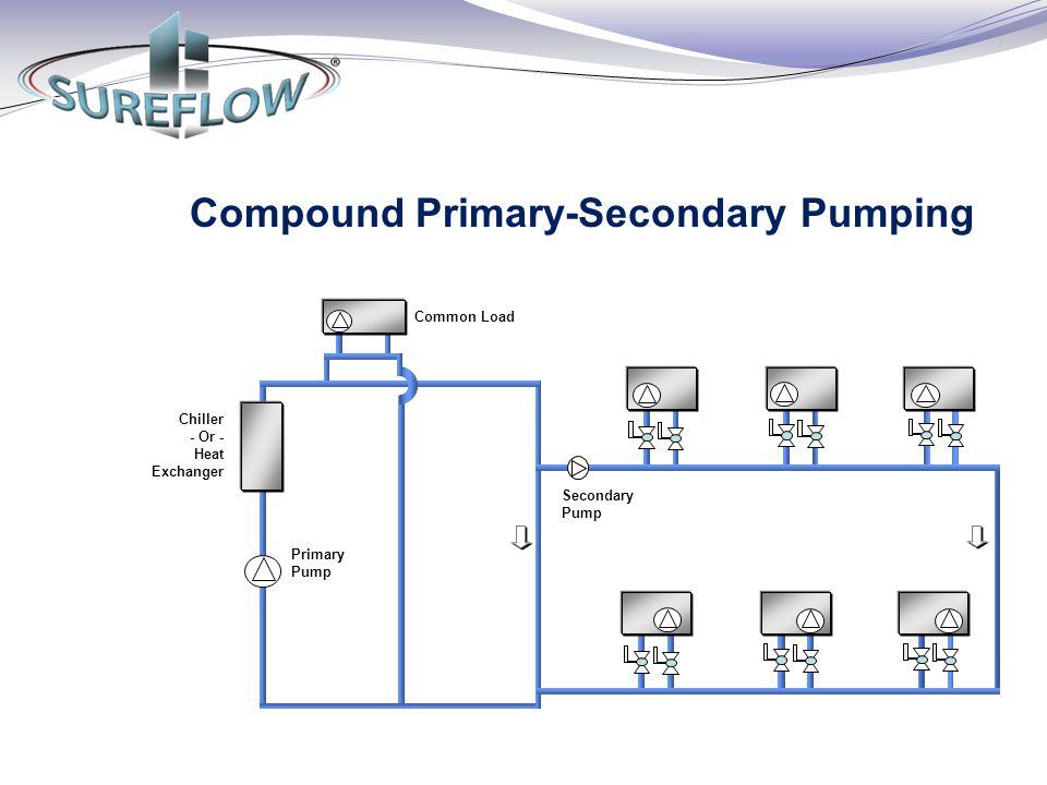 Compound Primary-Secondary Pumping