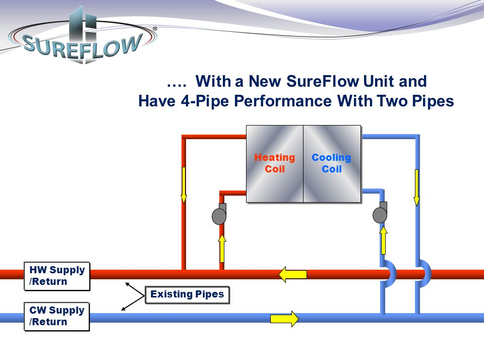 …. With a New SureFlow Unit and Have 4-Pipe Performance With Two Pipes