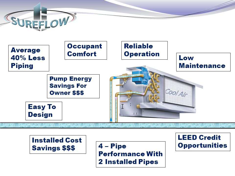 LEED Credit Opportunities Installed Cost Savings $$$