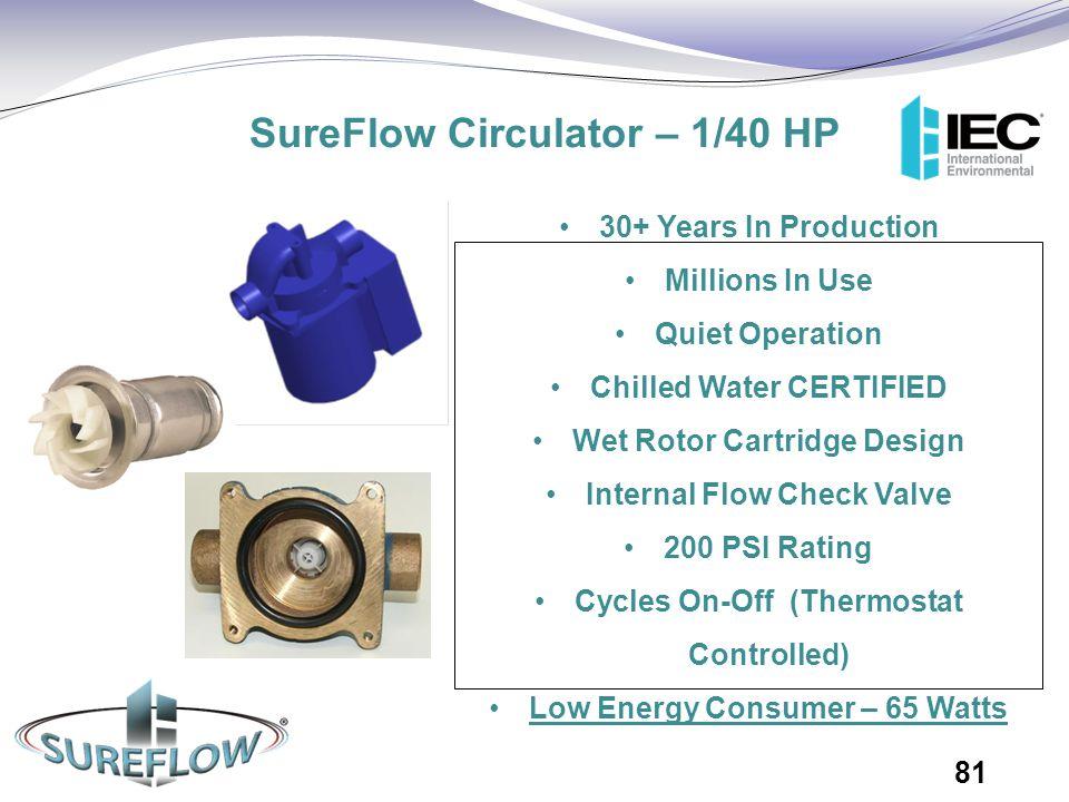 SureFlow Circulator – 1/40 HP