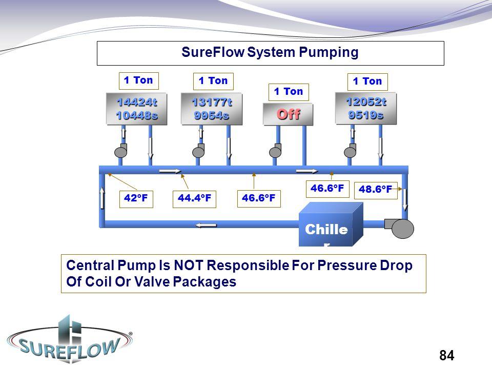 SureFlow System Pumping