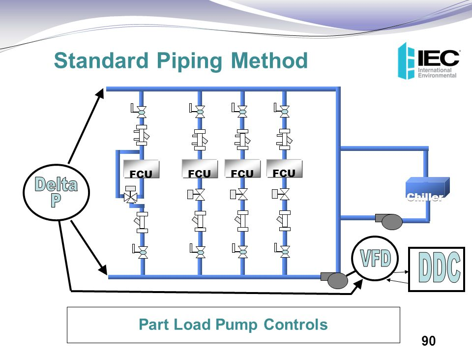 Standard Piping Method Part Load Pump Controls