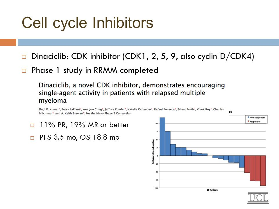 Cell cycle Inhibitors Dinaciclib: CDK inhibitor (CDK1, 2, 5, 9, also cyclin D/CDK4) Phase 1 study in RRMM completed.