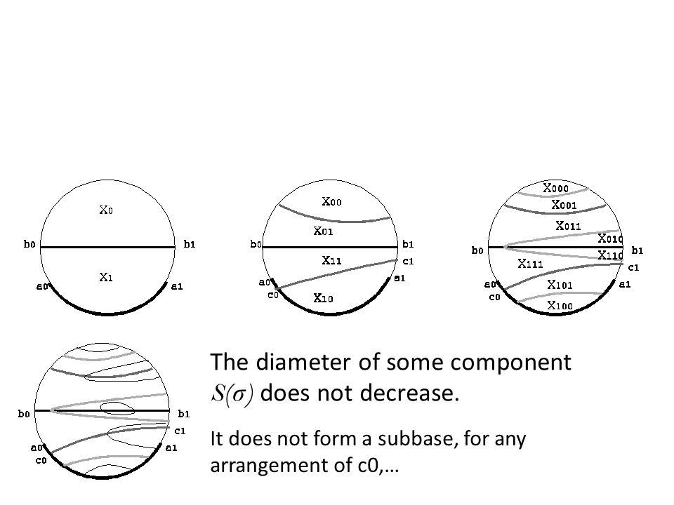 The diameter of some component S(σ) does not decrease.