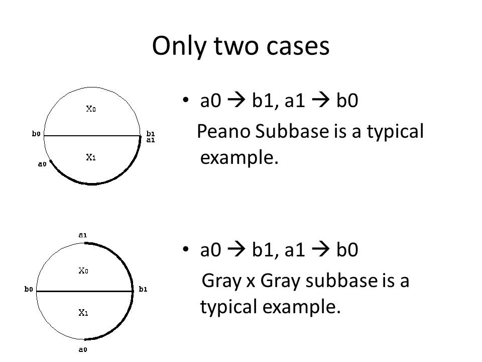 Only two cases a0  b1, a1  b0 Peano Subbase is a typical example.
