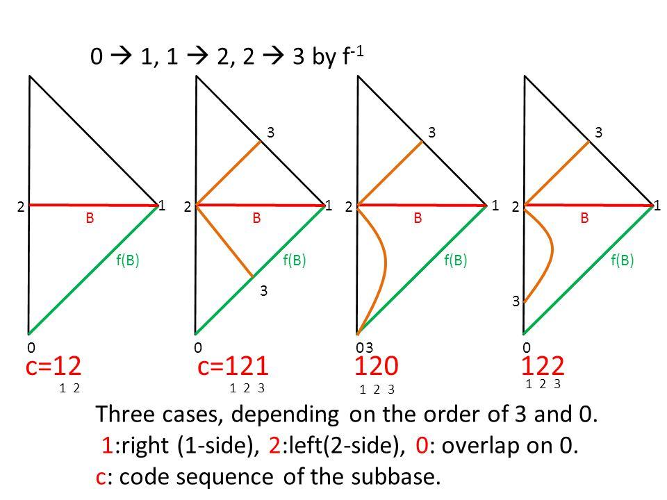 0  1, 1  2, 2  3 by f-1 1. 2. B. f(B) 1. 2. B. f(B) 3. 1. 2. B. f(B) 3. 1. 2. B.