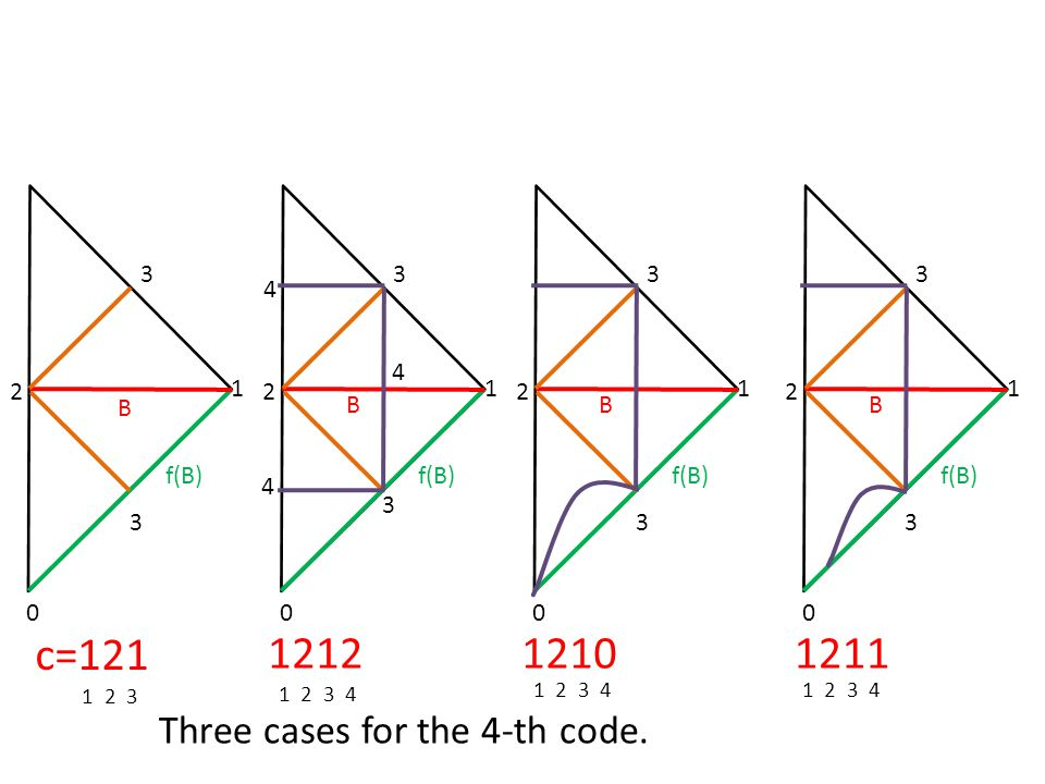 1212 c=121 1210 1211 Three cases for the 4-th code. 1 2 B f(B) 3 1 2 B