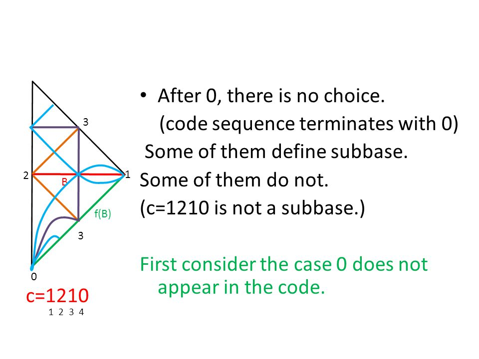 After 0, there is no choice. (code sequence terminates with 0)