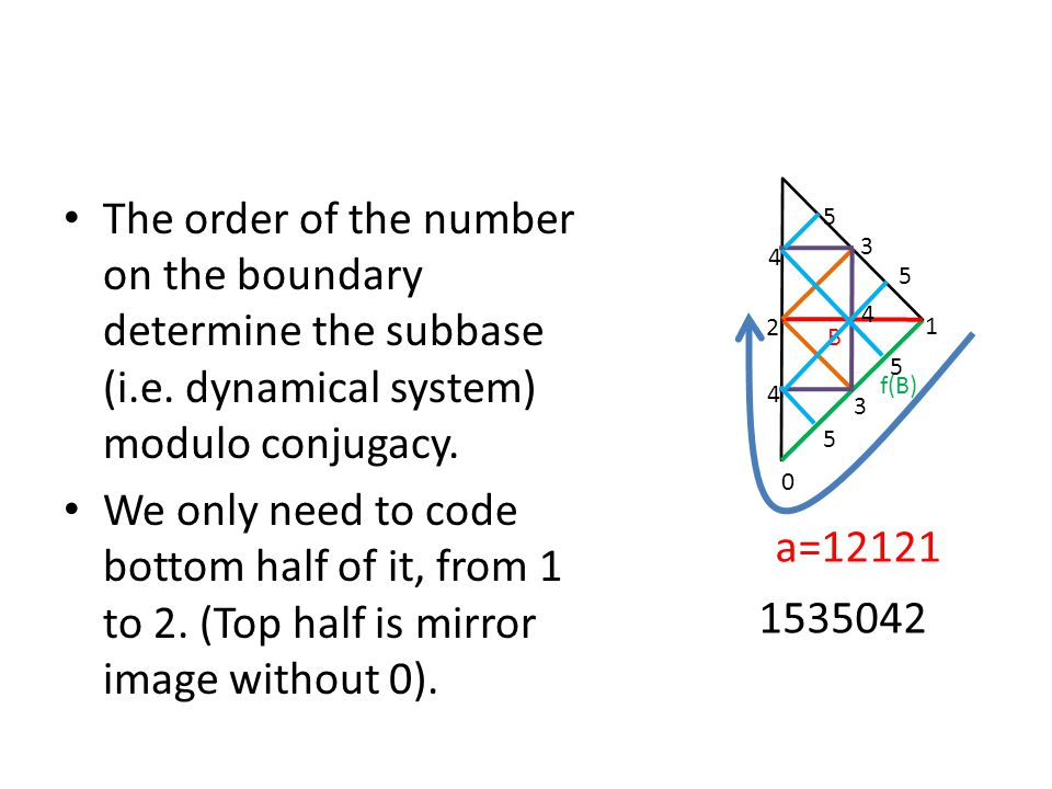 The order of the number on the boundary determine the subbase (i. e