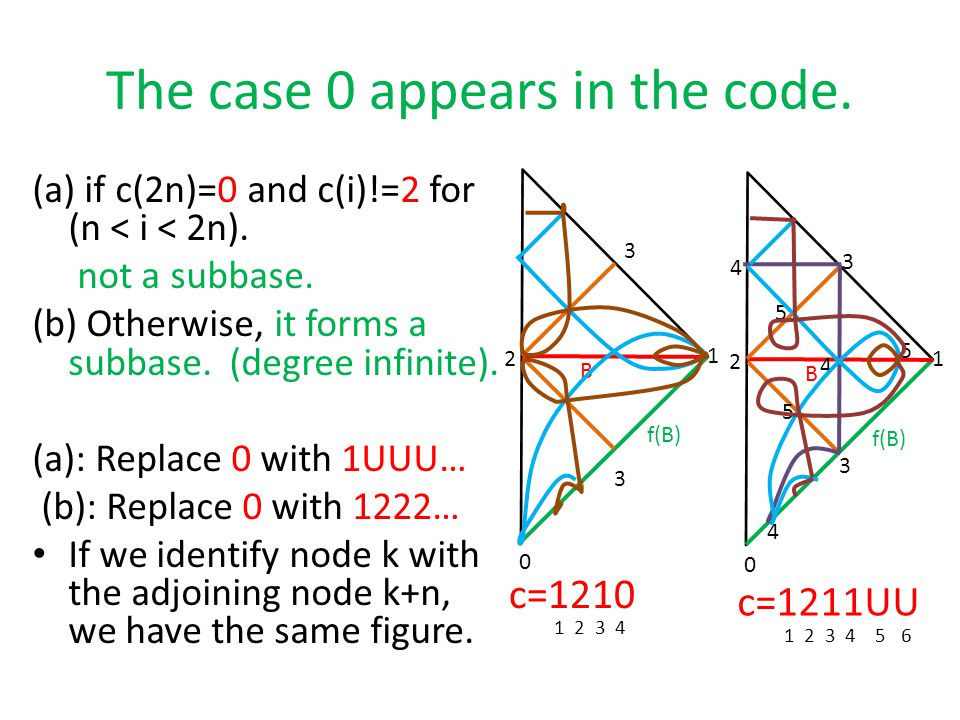 The case 0 appears in the code.