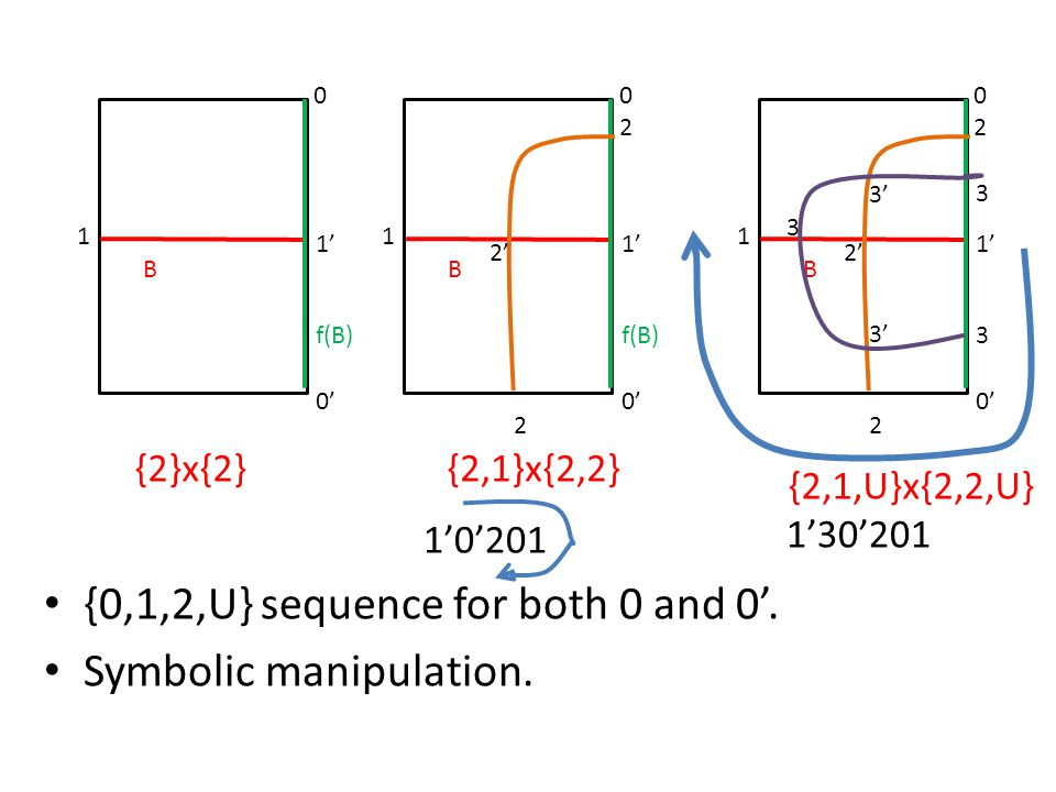 {0,1,2,U} sequence for both 0 and 0'. Symbolic manipulation.