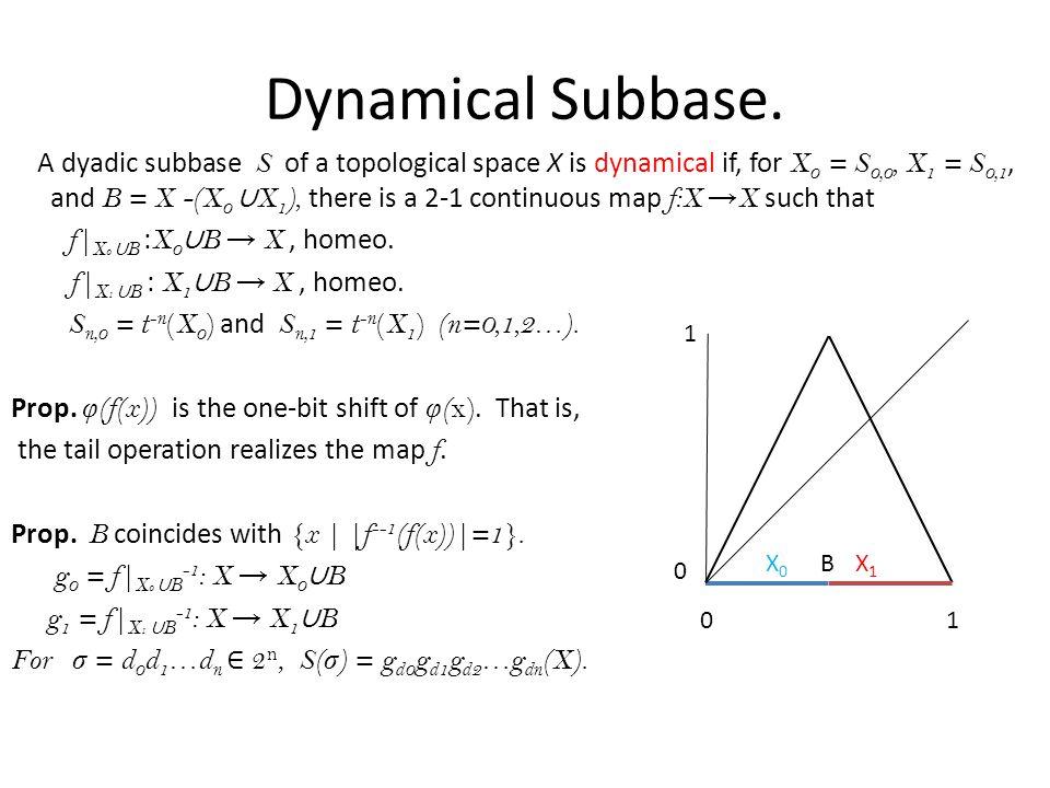 Dynamical Subbase.