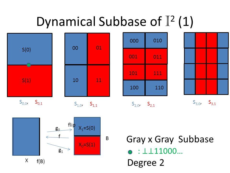 Dynamical Subbase of I2 (1)