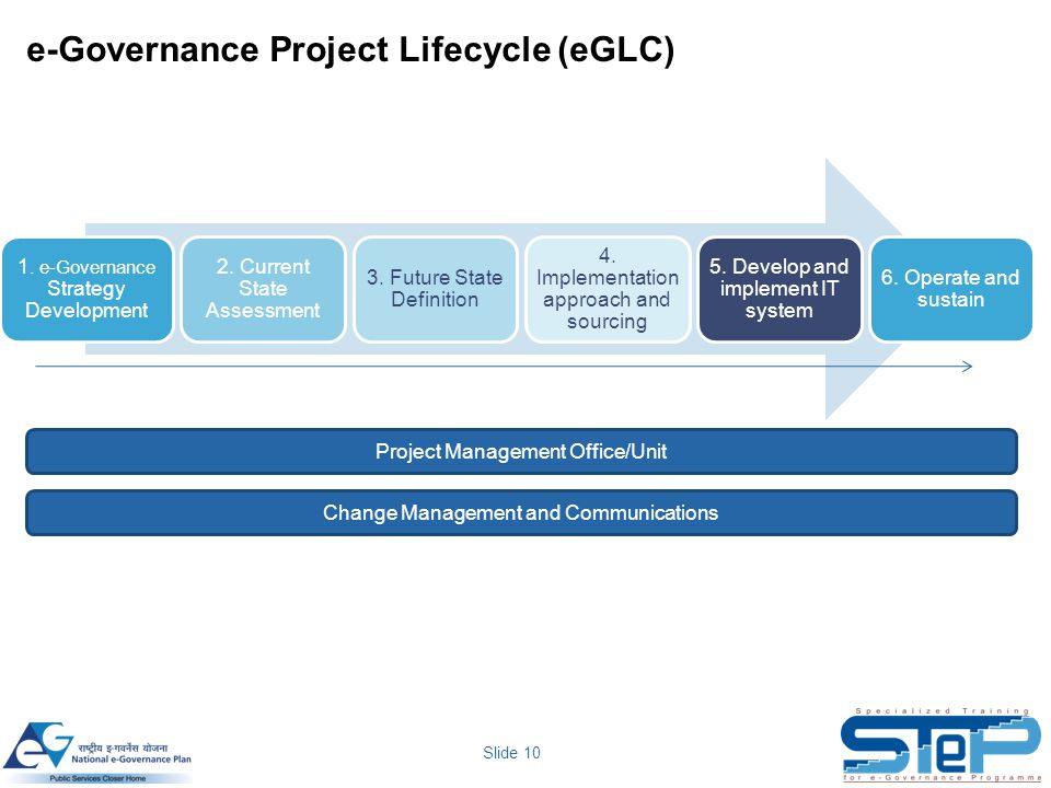 e-Governance Project Lifecycle (eGLC)