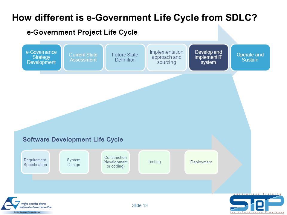 How different is e-Government Life Cycle from SDLC