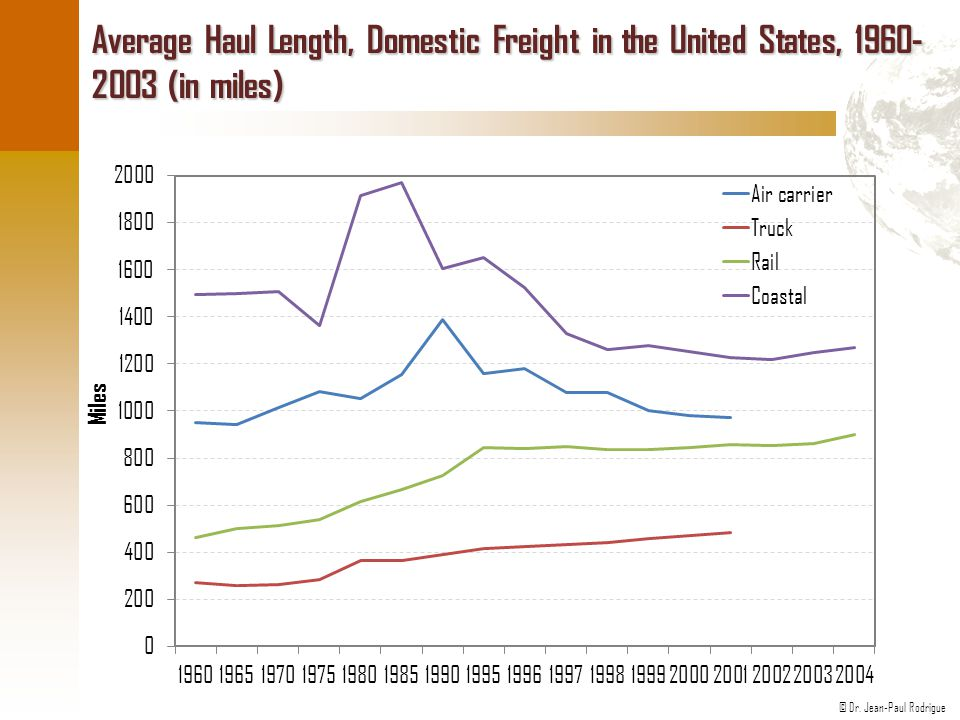 Average Haul Length, Domestic Freight in the United States, (in miles)