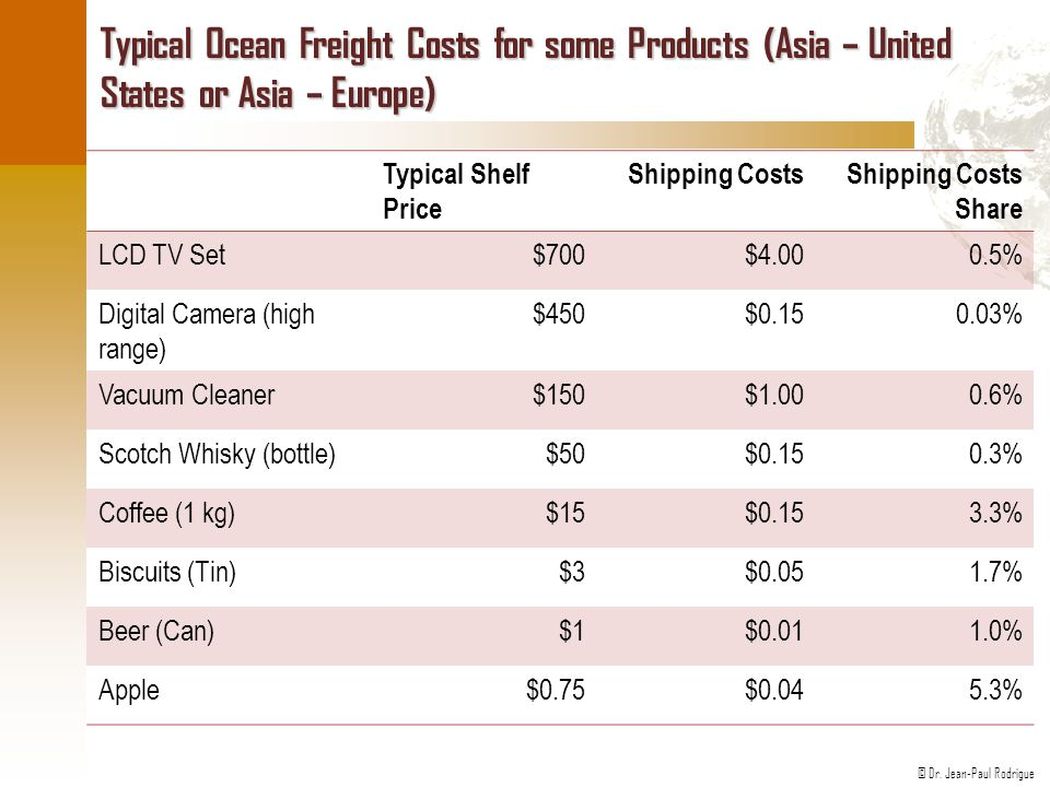 Typical Ocean Freight Costs for some Products (Asia – United States or Asia – Europe)