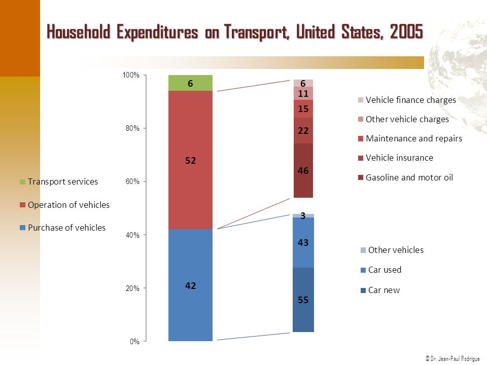 Household Expenditures on Transport, United States, 2005