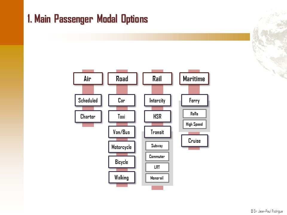 1. Main Passenger Modal Options