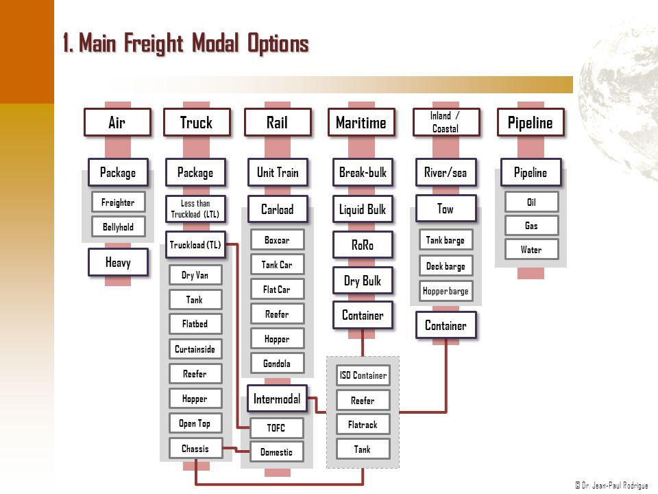 1. Main Freight Modal Options