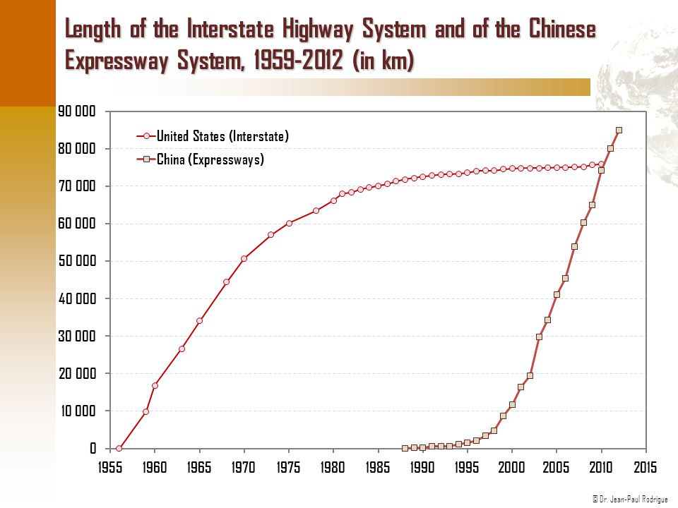 Length of the Interstate Highway System and of the Chinese Expressway System, 1959-2012 (in km)