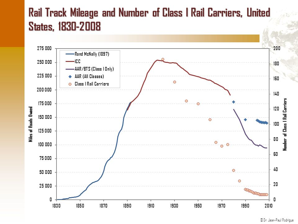 Rail Track Mileage and Number of Class I Rail Carriers, United States, 1830-2008