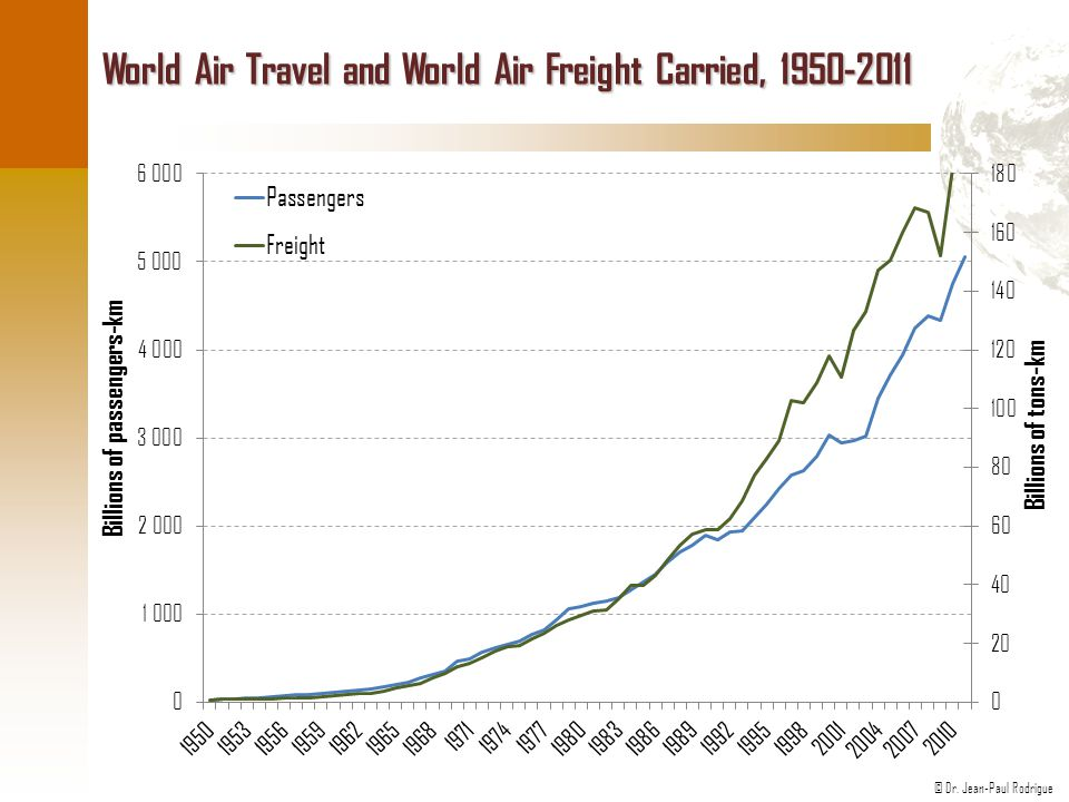 World Air Travel and World Air Freight Carried, 1950-2011